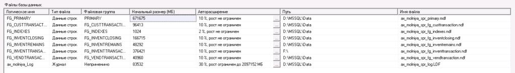 Как узнать в какой файловой группе больше всего записи и чтения.